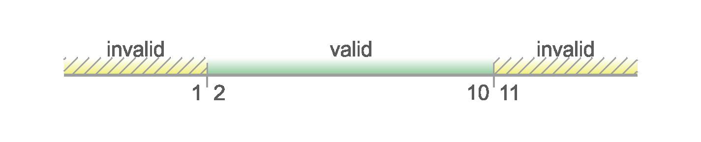 boundary values 1